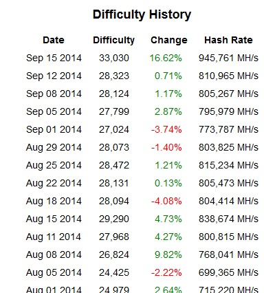 Litecoin Difficulty History