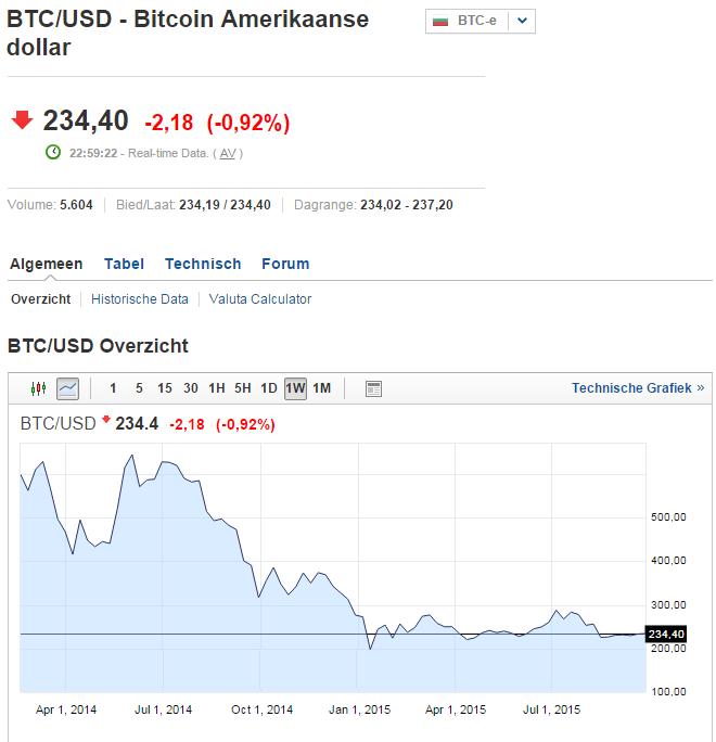Bitcoin analyse dollar